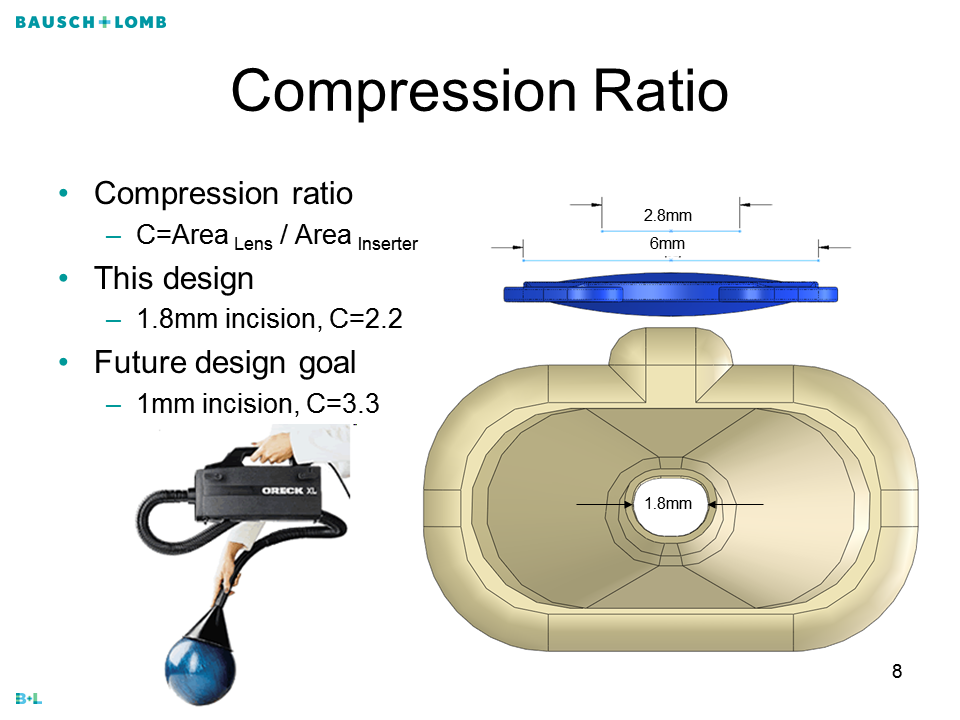 IOL Compression Ratio Compression ratio C=Area Lens / Area Inserter This design 1.8mm incision, C=2.2 Future design goal 1mm incision, C=3.3