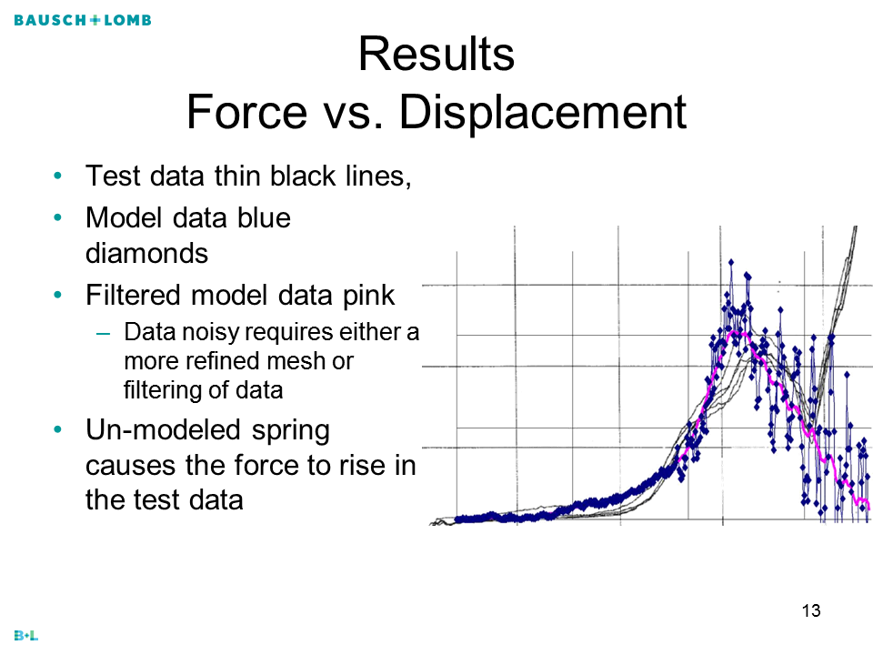 IOL ResultsForce vs. Displacement Test data thin black lines, Model data blue diamonds Filtered model data pink Data noisy requires either a more refined mesh or filtering of data Un-modeled spring causes the force to rise in the test data